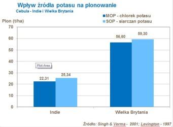 wykres_chlorki